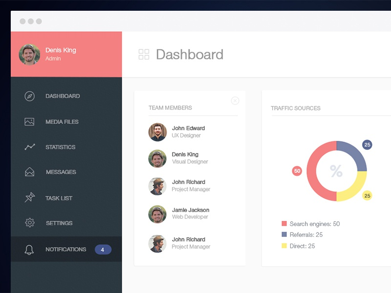 Dashboard UX / UI dashboard ux ui flat analytic chart design graph app interface