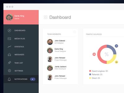 Dashboard UX / UI dashboard ux ui flat analytic chart design graph app interface