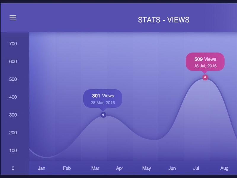 Stats Views dashboard admin graph analytics views stats charts ui dailyui