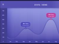 Stats Views