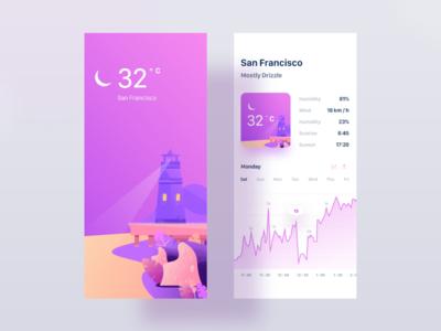 iOS Weather App UI