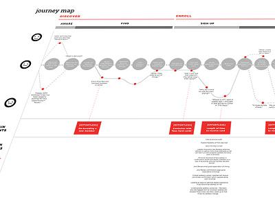 Customer Journey Map cx infographic iconography illustration