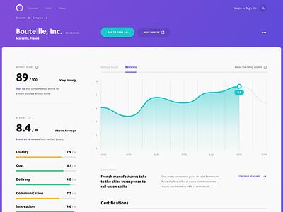 Procurement Dashboard | Supplier Profile news score ui design reviews purple profile web design dashboard