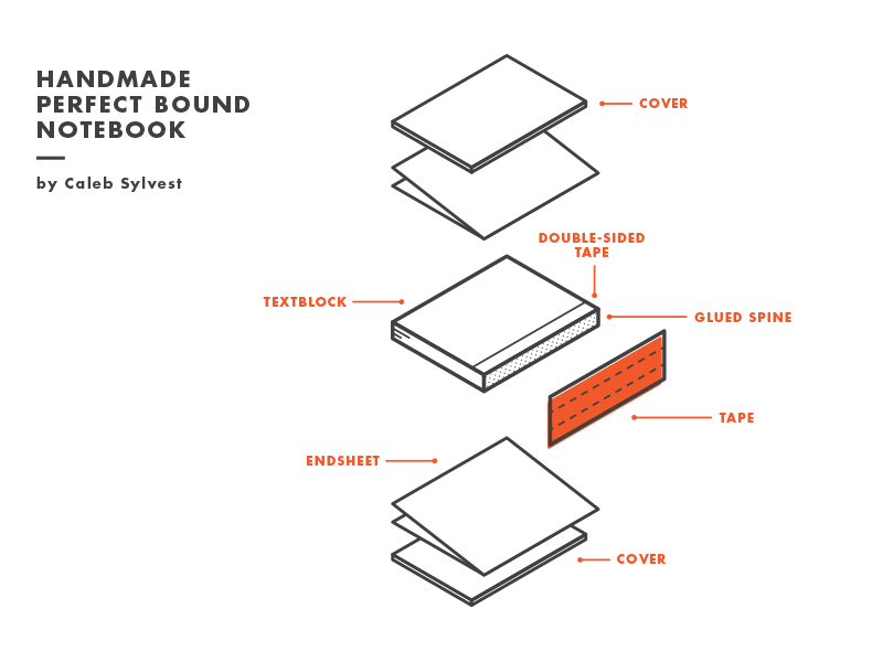Perfect bound bookbinding