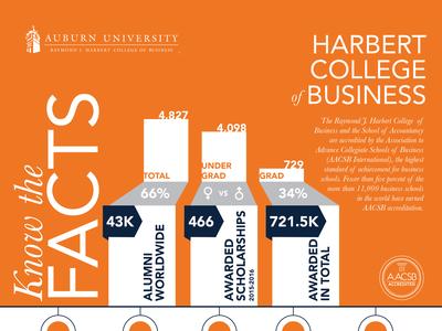Harbert College of Business Fact Sheet