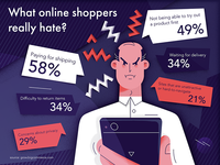 What online shoppers really hate?