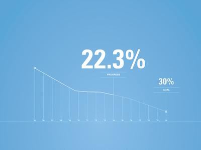 Eliminating CO2e clean minimal graph bargraph linegraph