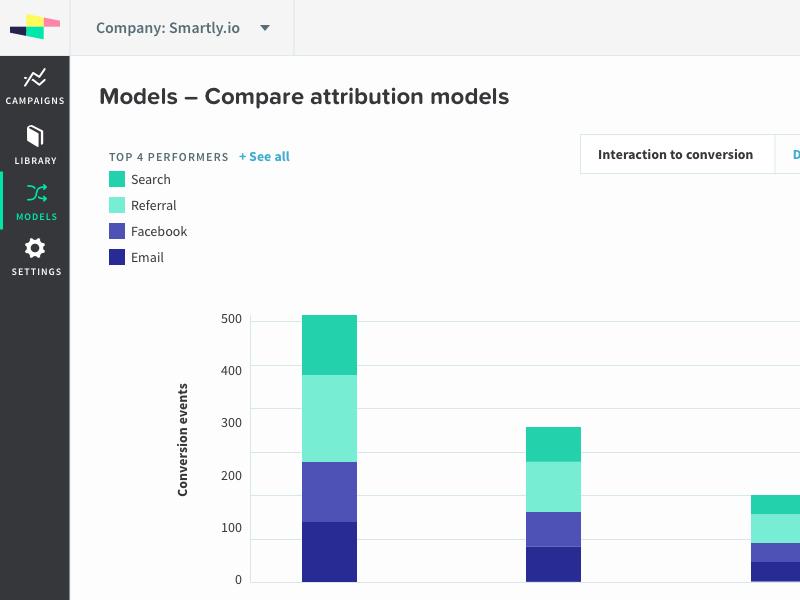 002 attribution models concept