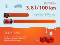 Citroën C1 Infographic