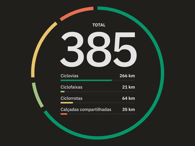 Cycling infrastructure metrics visualization dataviz cyclable paths cycleway charts brazil bike analytics web urbanism ux urban mobility ui data dark theme cycling