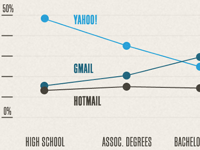 Email By Education chart email education info graphic