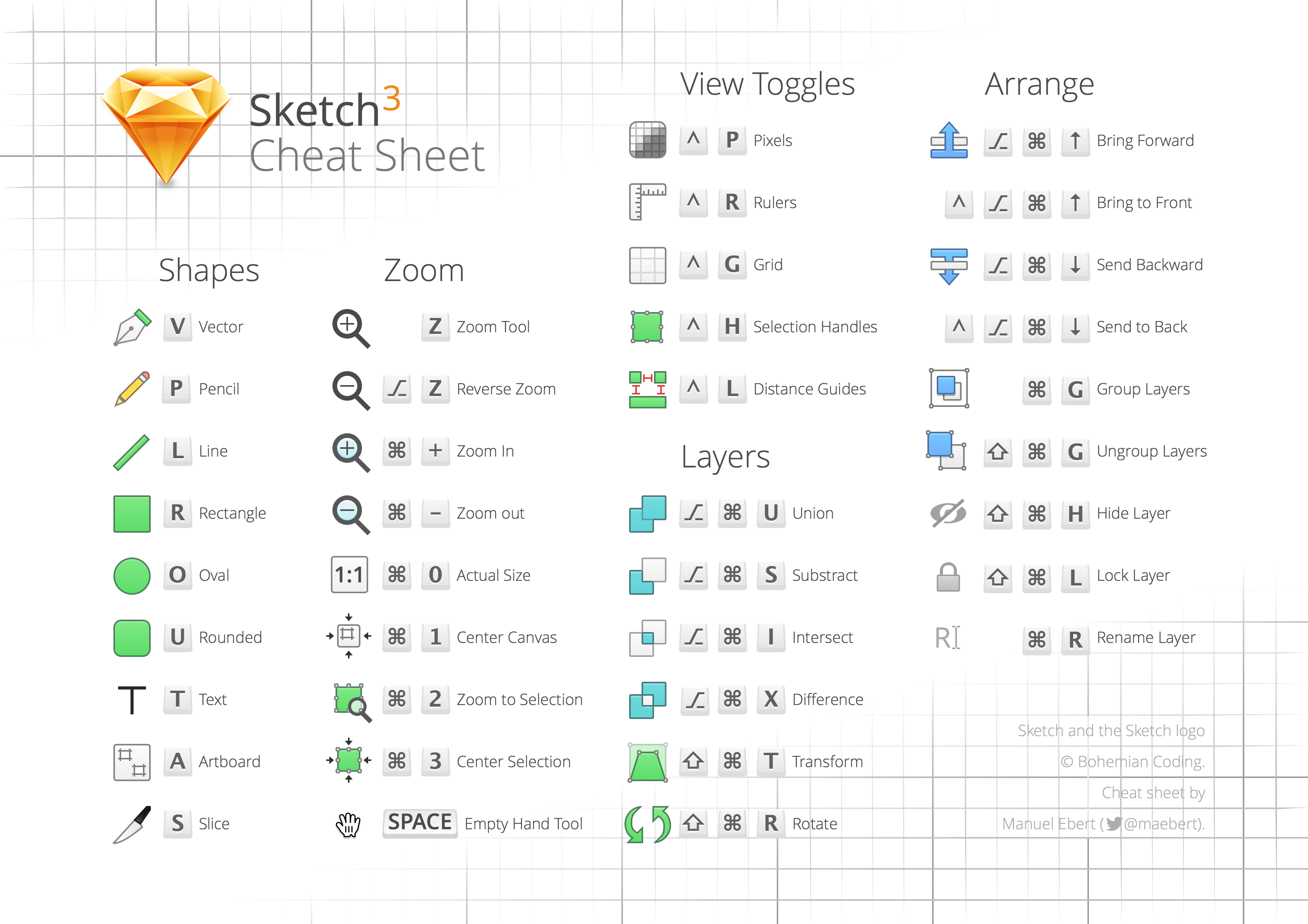 Sketch cheat sheet