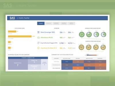 End of Cycle Mockup dashboard dashboard design tableau product design user experience design user interface design