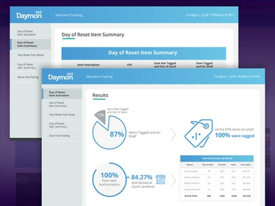 Bakery Data Dashboards infographic dashboard dashboard design product design user experience design user interface design