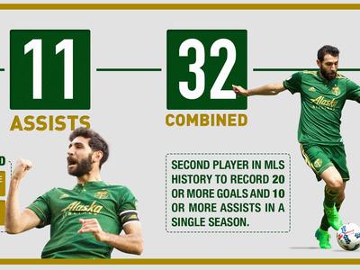2017 Diego Valeri MVP Infographic