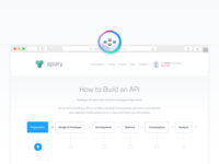 How to build an API
