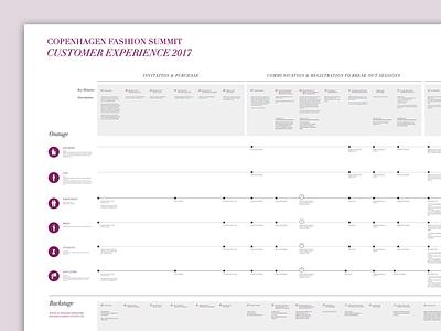 Experience Map - Copenhagen Fashion Summit service design experience map customer journey visual conference fashion