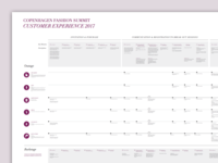 Experience Map - Copenhagen Fashion Summit