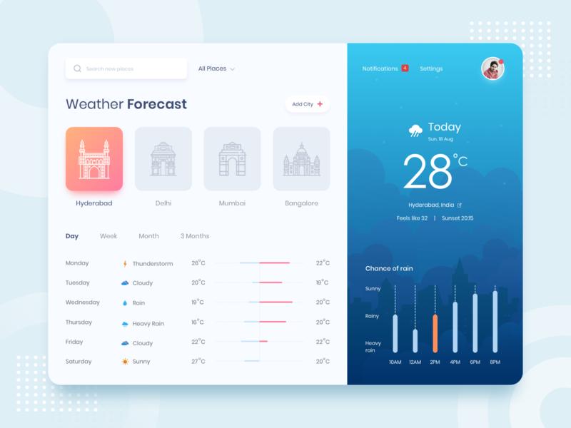 Weather Forecast weather forecast dashboard weather