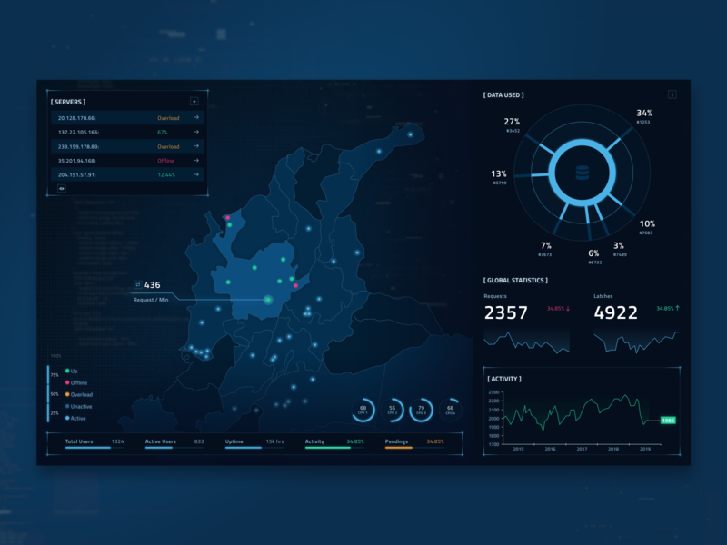Server Management Sci-Fi Dashboard chart table map analytic scifi sci-fi dark product fireart studio fireart digital app ui