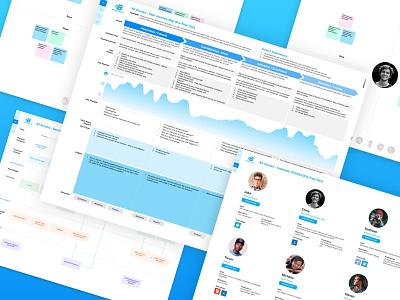 Customer Journey / Profile Definition ux research ux design journey customer research ux