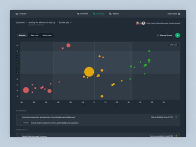 Forecast predict chart interface dashboard tool analysis clean ux ui scatter plot