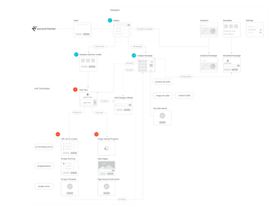 Second Funnel Site Map and User Flow