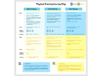 journey map for physical training project