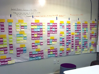 Affinity diagram - Analyzing UX Research ux design research user experience ux