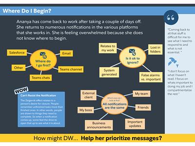 Scenario Prioritization of communication research design figmadesign visual design ux design user experience ux