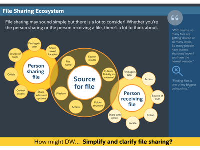 File share ecosystem mockups user experience research visual design ux design ux