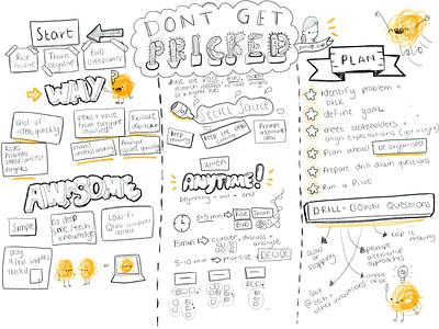 Sketchnotes from my talk at DXZA talk conference speaker sketchnotes