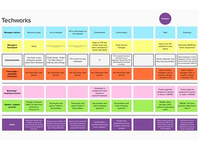 Service design blueprint journey map service design research user experience ux
