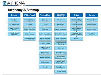 Athena Menu Taxonomy