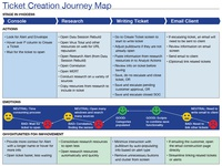 Ticket Creation Journey Map