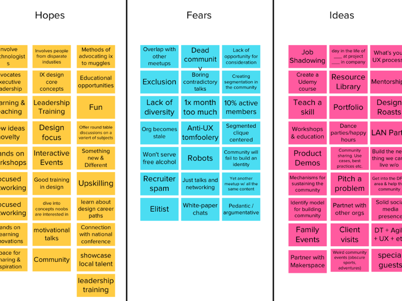 Affinity Diagram For Ixda By Jen Blatz On Dribbble
