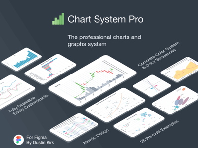 Chart System Pro professional isometric design system area chart bar chart line chart scatter plot graph chart figma