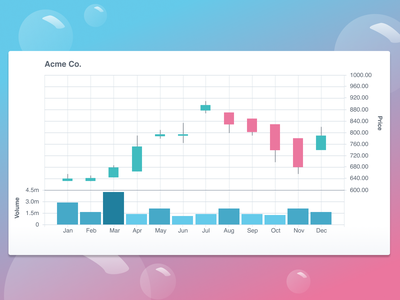 Candlestick Chart 2 professional cheery bubbles stocks stock market volume chart right axis figma dual graph ice cream cotton candy chart system pro graph chart candlestick graph candlestick chart candlestick