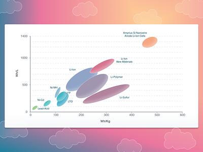 Bubble Chart 3 vibrant visual modern big data finance cute friendly candy data visualization enterprise application design system graph bubble chart bubble graph axis chart system pro figma chart