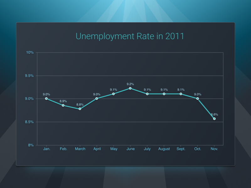 Unemployment Rate Line Graph simple minimal clean axis dashboard data deep blue teal ocean plot plot points line graph line chart dark design system chart system pro graph figma chart