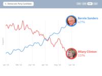 Analytics Chart - DailyUI - 018