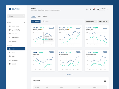Metrics saas b2b data visualization data chart graph dashboard figma ux design ui