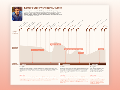 Customer Journey Map customer time grocery design map journey ux ui