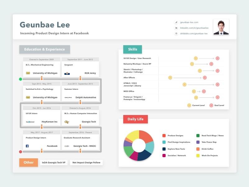 resume cv data visualization format dashboard by geunbae gb