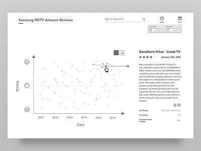 Samsung HDTV Amazon Reviews Data Visualization web 2d app graph filter visualization data design ux ui review