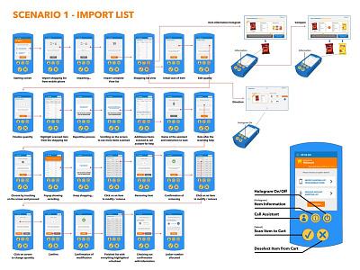 Walmart Device User Flow retailer grocery handheld ux ui scan device design walmart flow user