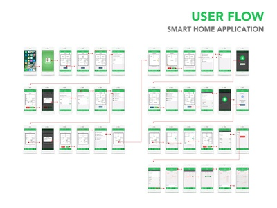 Smart Home - A mobile application for home automation energy green flow user smart automation home app design ux ui