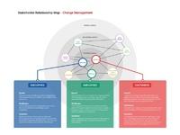Stakeholder relationship map