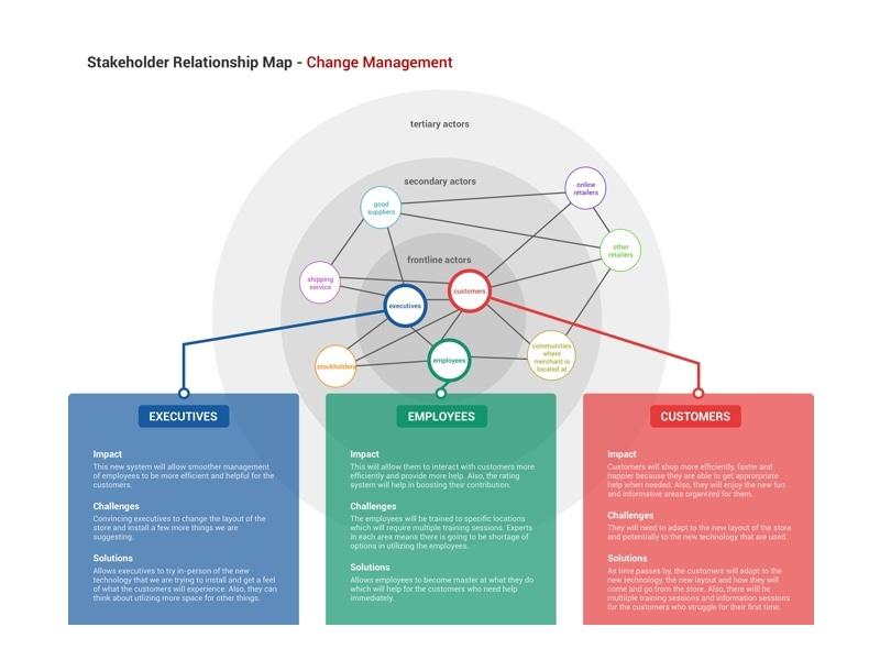 Stakeholder Relationship Map map relationship stakeholder service design ux ui