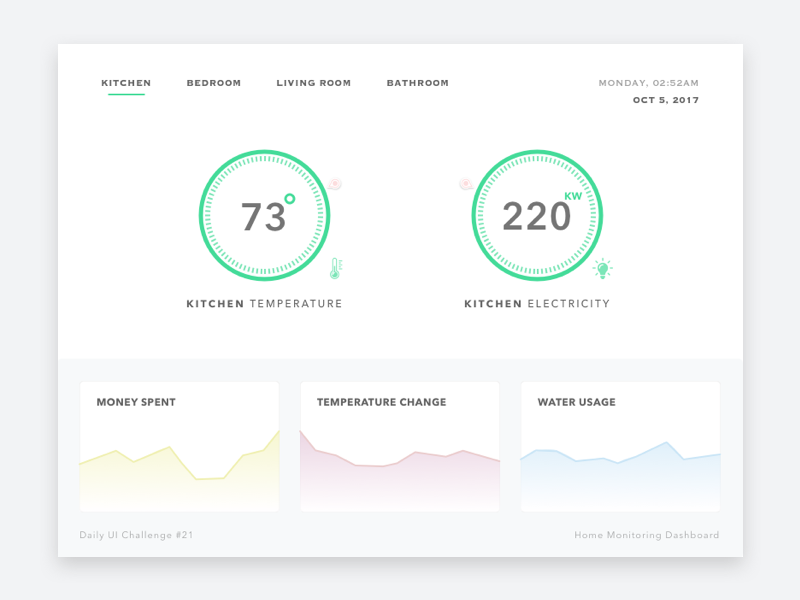 Daily UI Challenge #21 — Home Monitoring Dashboard vis data chart temperature smart dashboard monitoring home 21 challenge ui daily